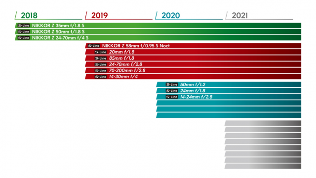 Nikon Nikkor Z Mount Roadmap 2019 und 2020