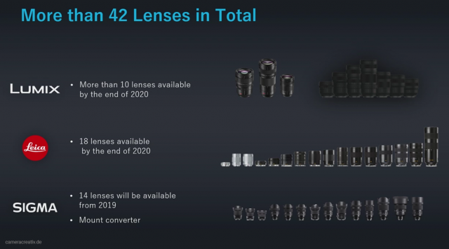 Panasonic Lumix Full frame Roadmap Leica Sigma
