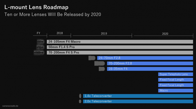 Panasonic Lumix Vollformat Full frame Roadmap