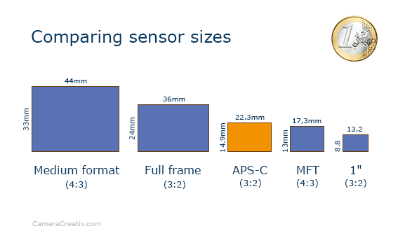 Infographic: Alpha A6500 comparing sensor sizes